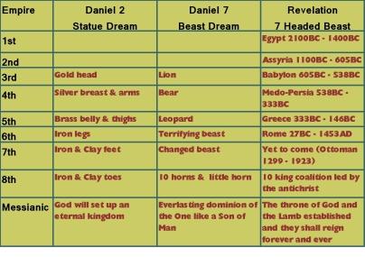 Antichrist chart